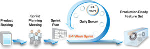 scrum_2-4_week